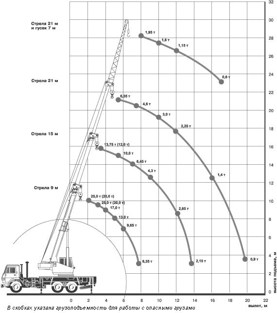 Грузовысотные характеристики КС-45717К-1