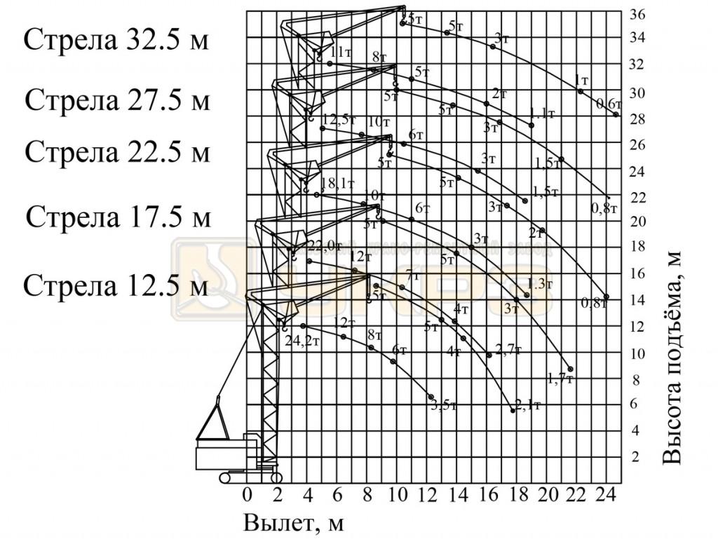 ГВХ РДК 250-2