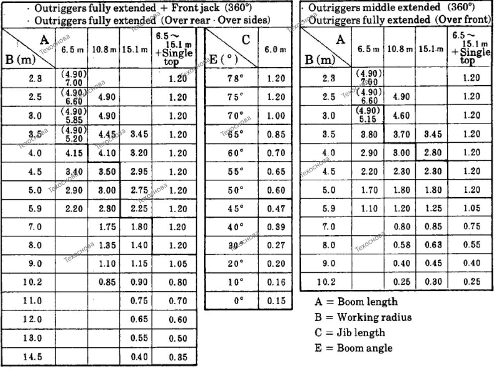 Характеристики кран 5 тонн