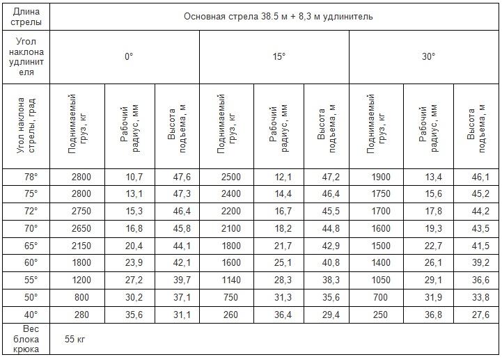 Грузовысотные характеристики QY30-K5-1 с гуськом