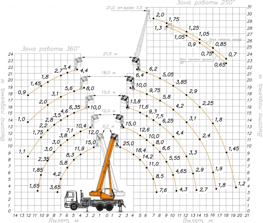 Грузовысотные характеристики КС-55713-6К-1